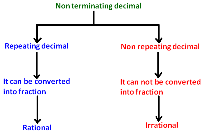 irrational number diagram kenwood kdc 152 wiring rational and numbers difference between