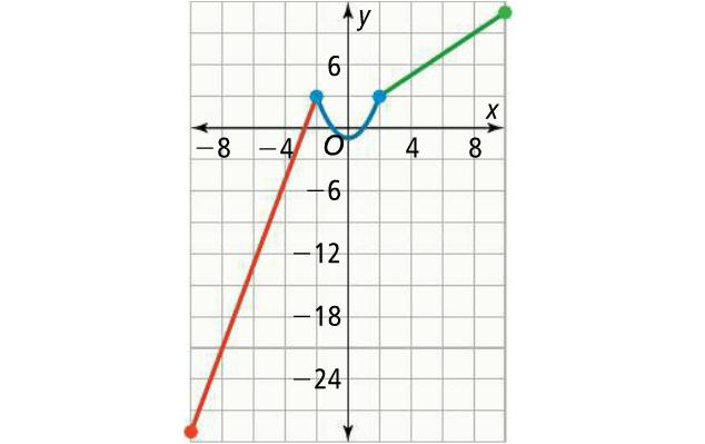 Piecewise Defined Functions Worksheet