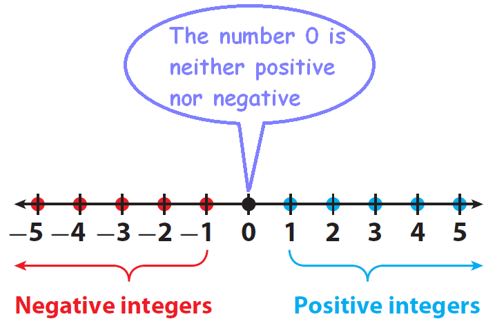 Positive and negative integers