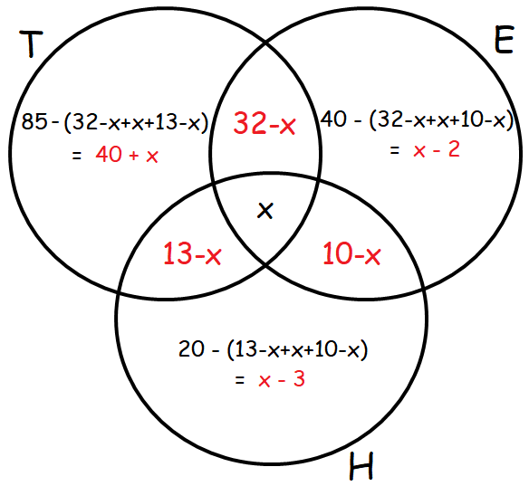 venn diagram problems and solutions