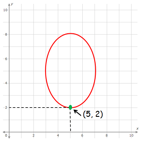 Finding function values from a graph worksheet
