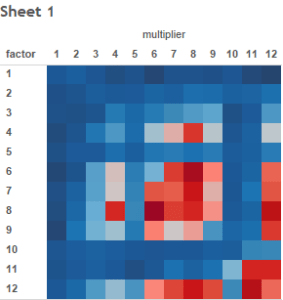 Heat map ofthe most difficult times table