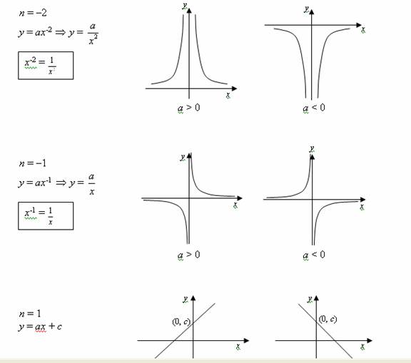 Sketching Graphs (with worked solutions & videos)