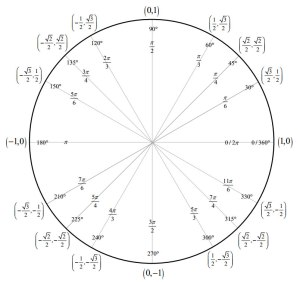 Special Triangles & Unit Circle (with video lessons, worksheets, games & activities)
