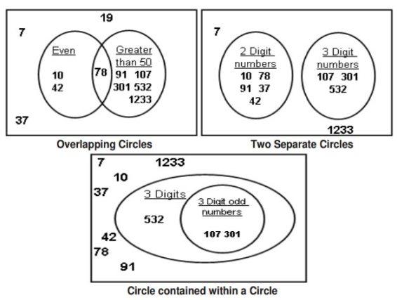 Venn Diagrams Grade 4 (examples, solutions, videos, songs