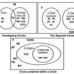 Number Venn Diagram Sorting Numbers Simple Worm Diagrams Grade 4 (examples, Solutions, Videos, Songs, Games)