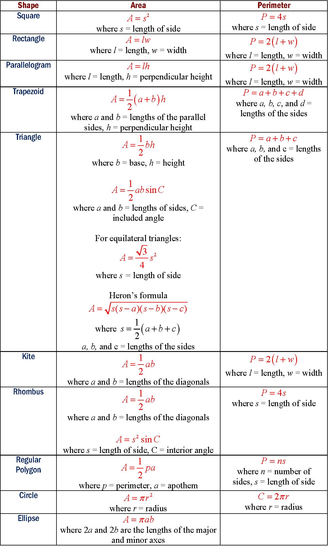 Area Formulas Examples Solutions Videos