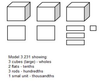 Decimals Grade 5 (examples, solutions, and videos)