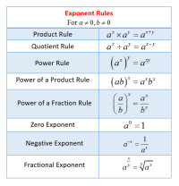 Exponent Rules (solutions, examples, videos, worksheets ...