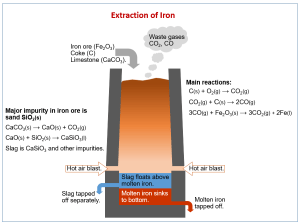 Extraction of Iron (examples, answers, activities, experiment, videos)