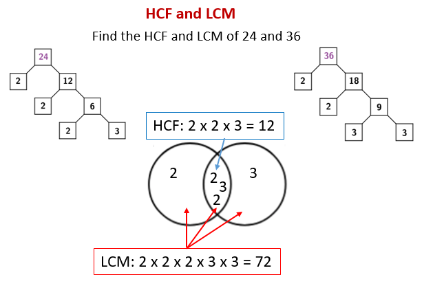 hcf and lcm using venn diagrams 2007 nissan titan parts diagram solutions examples videos worksheets games activities the following shows how to find of 24 36 repeated division