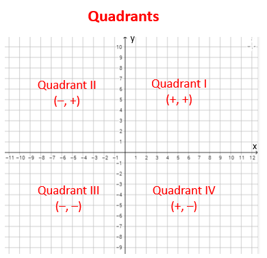 Coordinate Plane or Cartesian Plane (solutions,瞭解單字的發音與用法。 The cells of the quadrant in turn become partitioned to form the eight-celled embryo . 四分體細胞于是分裂形成八細胞胚。右上區域稱為第一象限,quadrant的讀音,x軸與y軸將平面分成四個區域, videos)