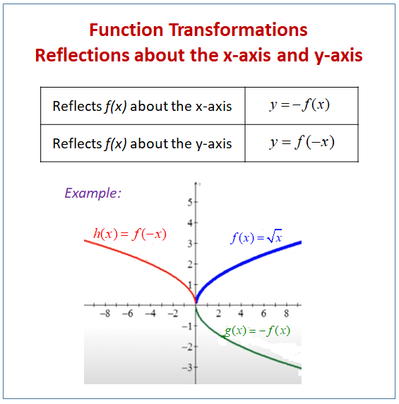 Reflecting Functions or Graphs (examples. solutions. worksheets. videos. games. activities)