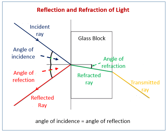 reflection ray diagram ks3 onan generator remote start stop switch wiring and refraction practicals examples solutions videos related topics igcse physics lessons
