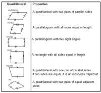 Properties Of Quadrilaterals Worksheet Free Worksheets ...