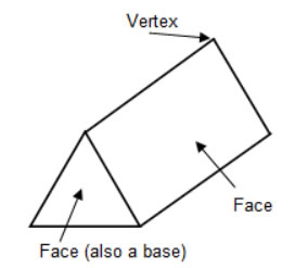 Opinions on Prism (geometry)