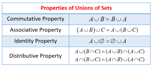 a union b c venn diagram 1989 ezgo golf cart wiring of sets (solutions, examples, videos)