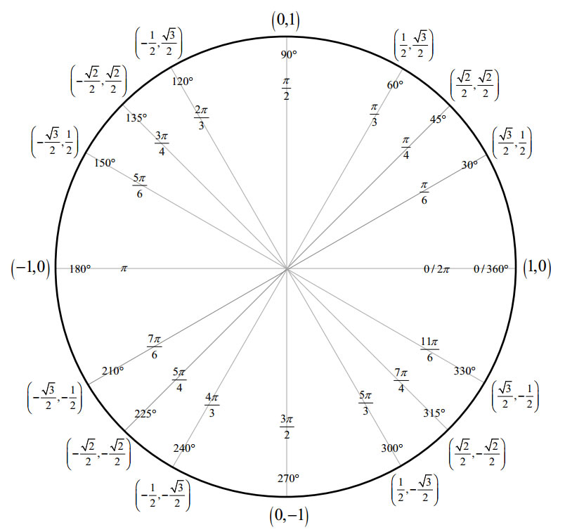 Special Triangles & Unit Circle (with video lessons