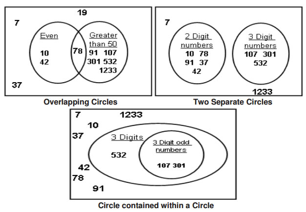 venn diagram math lessons