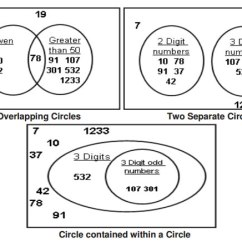 Overlapping Venn Diagram Sets Megaflo Wiring Y Plan Diagrams Grade 4 (examples, Solutions, Videos, Songs, Games)