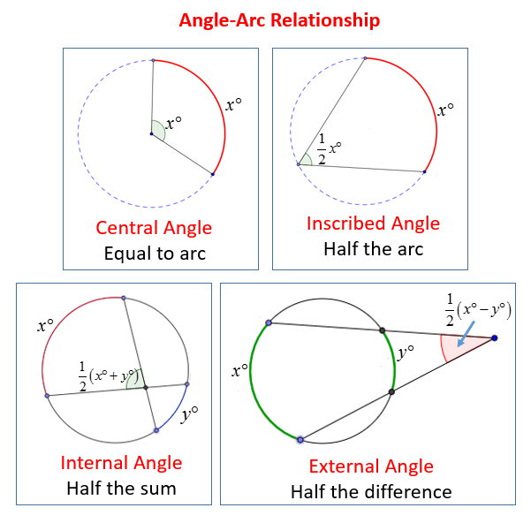 Naming Arcs And Central Angles Worksheet - Awesome Worksheet