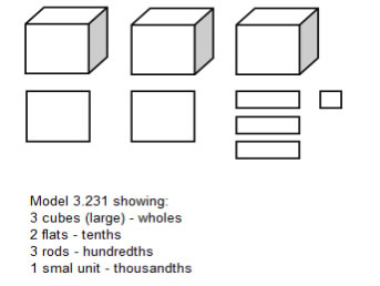 Decimals Grade 5 (examples, solutions, and videos)