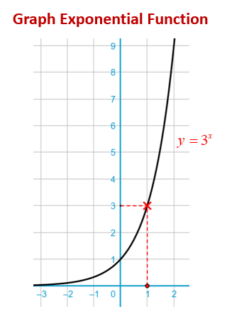 Graphing Exponential Functions (examples. solutions. videos)