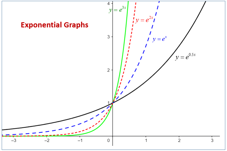 Exponential Functions (examples. solutions. videos. worksheets. activities)