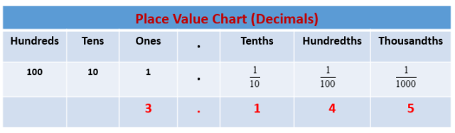 Decimal Place Value (solutions, examples, videos)