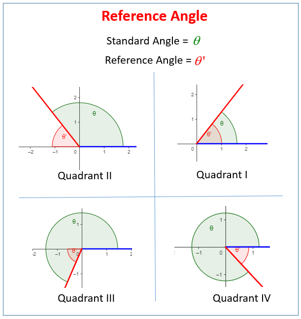 Image result for reference angle