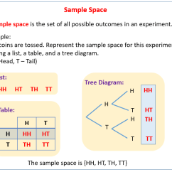 Space Diagram Fan Motor Wiring Single Phase Sample In Probability Solutions Examples Videos The Following Shows How For An Experiment Can Be Represented By A List Table And Tree