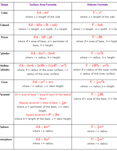 Surface area formulas also solutions examples videos worksheets rh onlinemathlearning