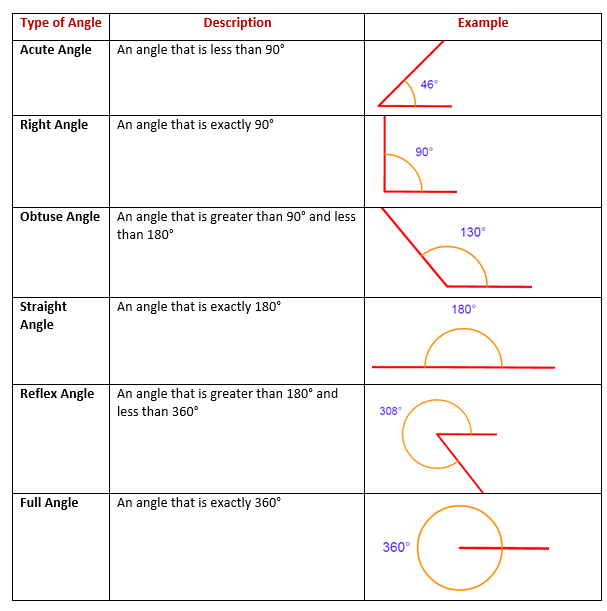 types of angles examples