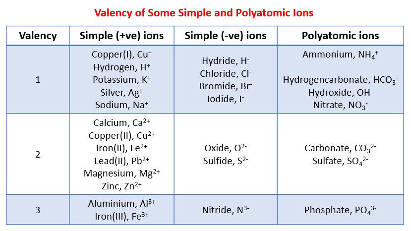 Writing a balanced chemical equation (solutions. examples. videos)