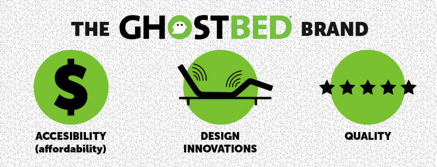ghostbed reviews 2021 the good the
