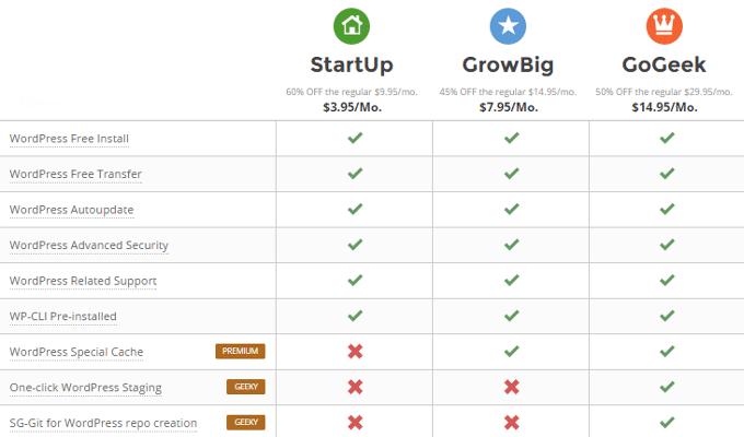 SiteGround vs. Godaddy (WordPress Hosting Review