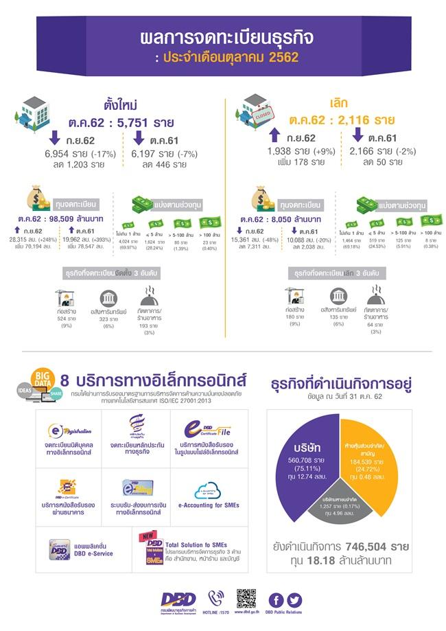 Infographic oct62