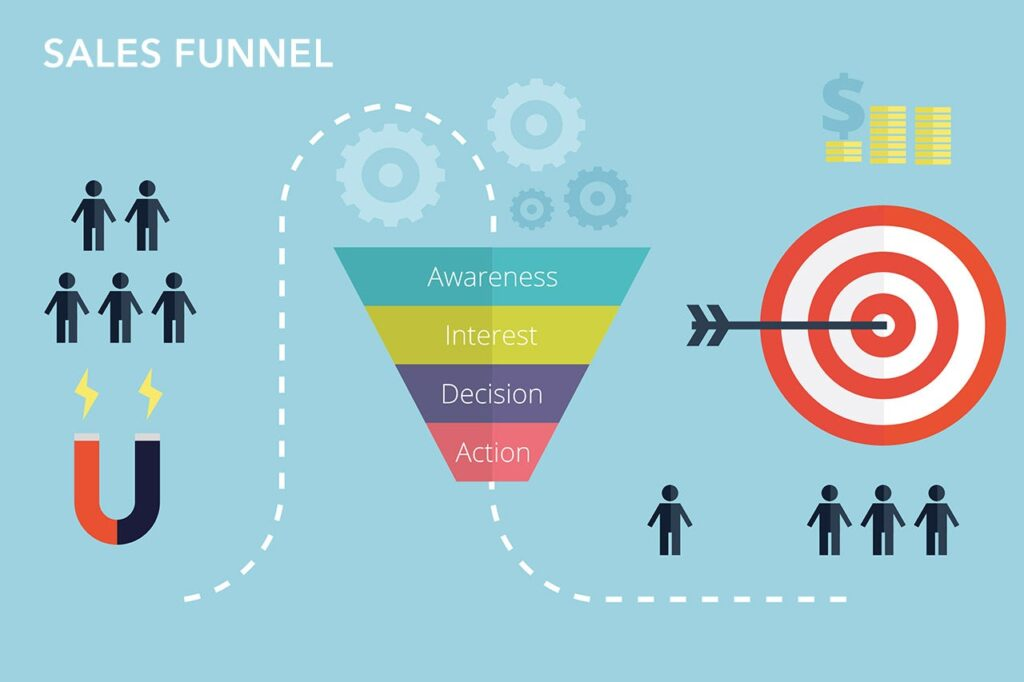 Sales Marketing Funnel