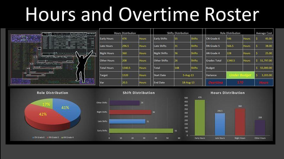 Excel Roster - Hours and Overtime Roster System - Excel VBA ...