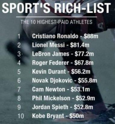 Cristiano Ronaldo named world's highest-paid athlete
