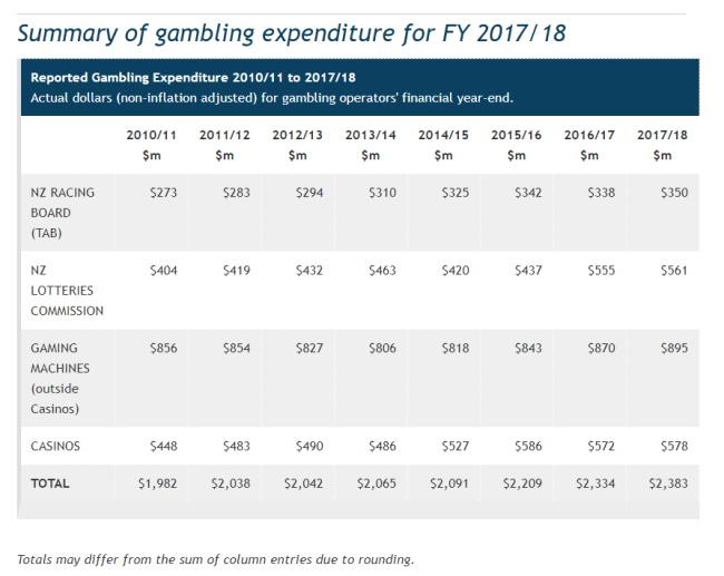 Gambling in NZ