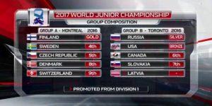 majstrovstva sveta v hokeji do 20 rokov 2017 kanada u20