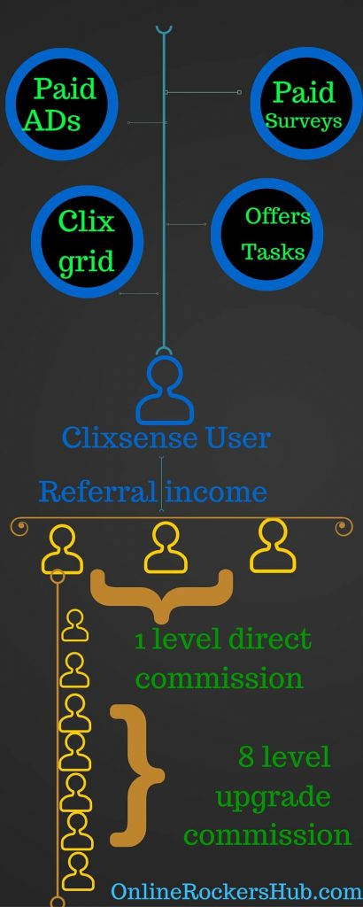 An infographic on Clixsense strategy to make money online with Clixsense