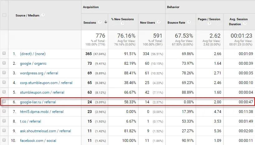 OnlineRockersHub traffic source February 2017