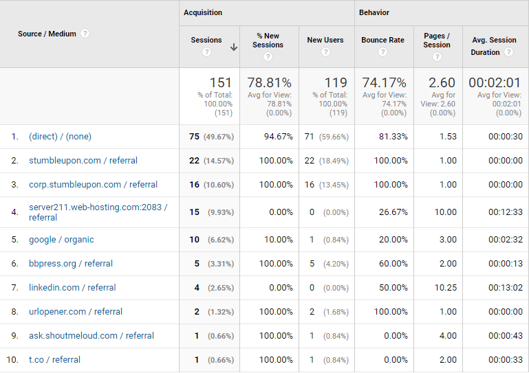 QuestionUs Traffic source for May 2017
