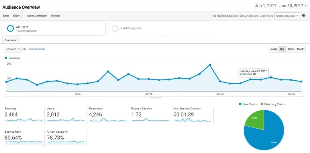 OnlineRockersHub audience overview for june 2017