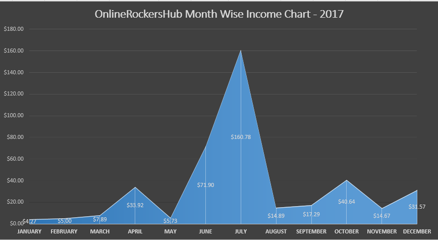 OnlineRockersHub Month Wise Income Chart - 2017