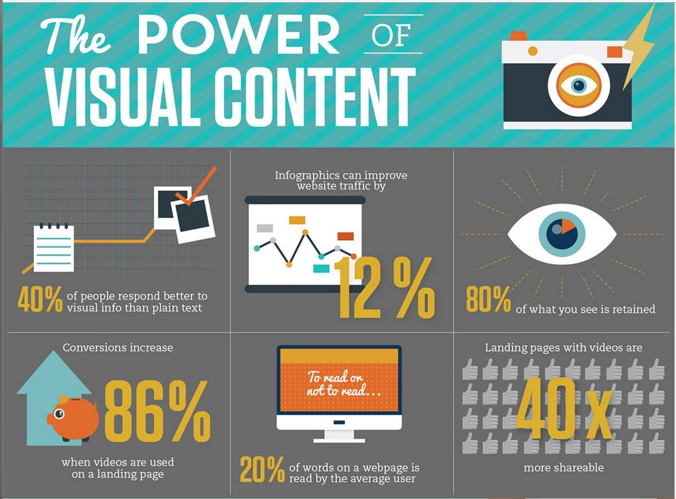 The power of visual content - Infographics