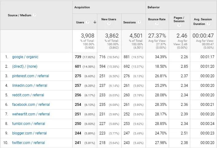 Traffic source of OnlineRockersHub for April 2018