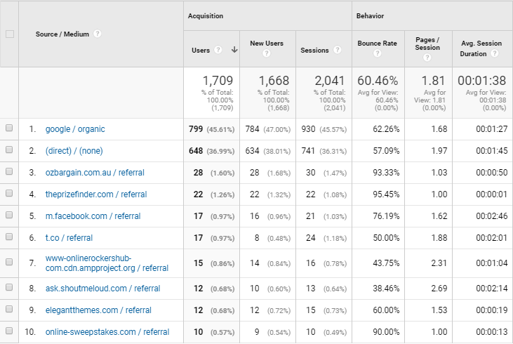 Traffic Source of OnlineRockersHub for May 2018